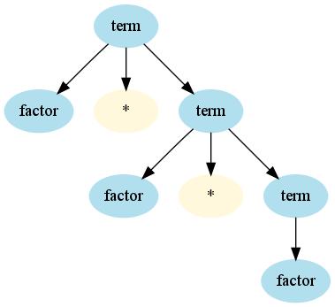 Context free grammar matlab