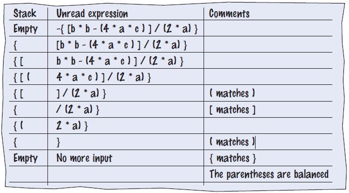 balanced paranthesis Given n pairs of parentheses, write a function to generate all combinations of well-formed parentheses for example, given n = 3, a solution set is.